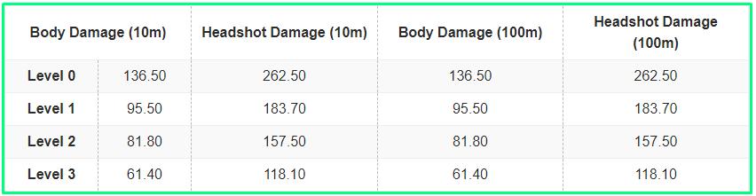 AWM Damage in PUBG